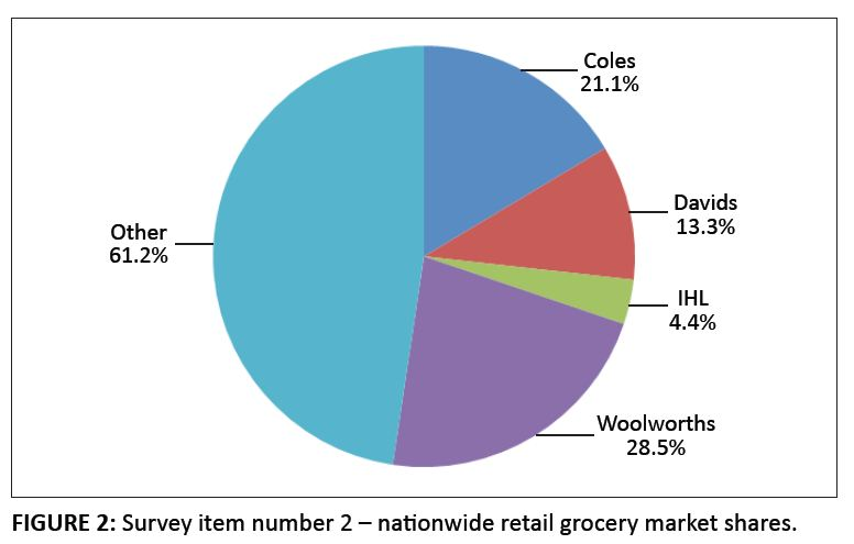 Grocery Store Market Share Grocery Market Shares